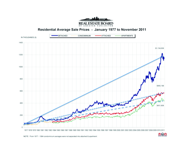 Real Estate Graph 1977-2011 600x500