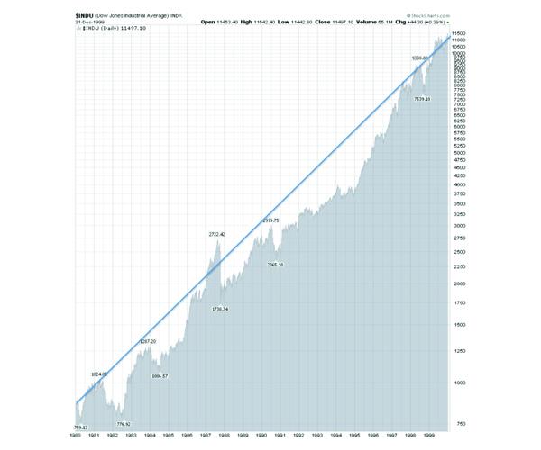 Dow Jones 1980-2000 600x500