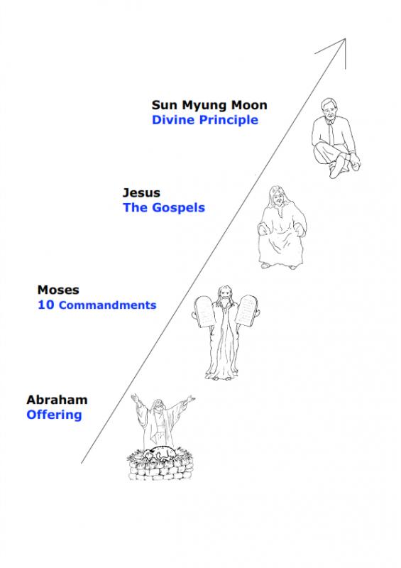 5.-The-Divine-Principle-lessonEng_007-565x800.png