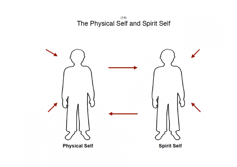 14.-The-Physical-Self-Spirit-Self-lessonEng_011-1-565x800.png