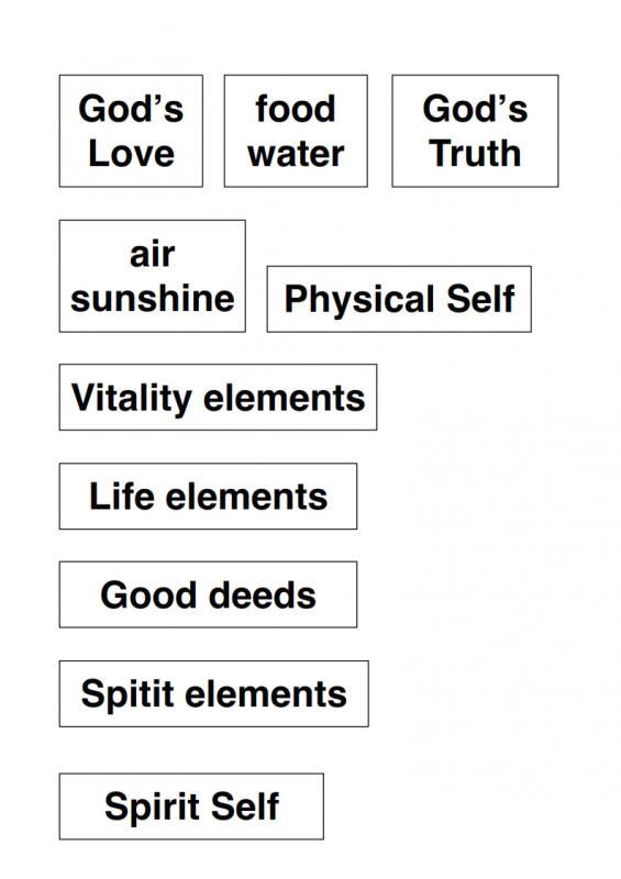 14.-The-Physical-Self-Spirit-Self-lessonEng_014-1-565x800.png