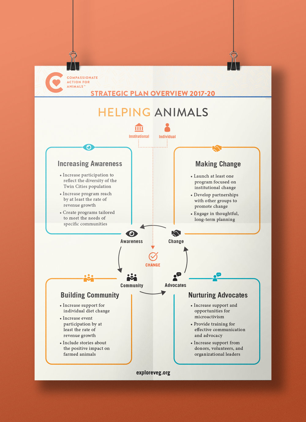 Infographic for CAA's re-branded strategic plan, in a poster mockup.