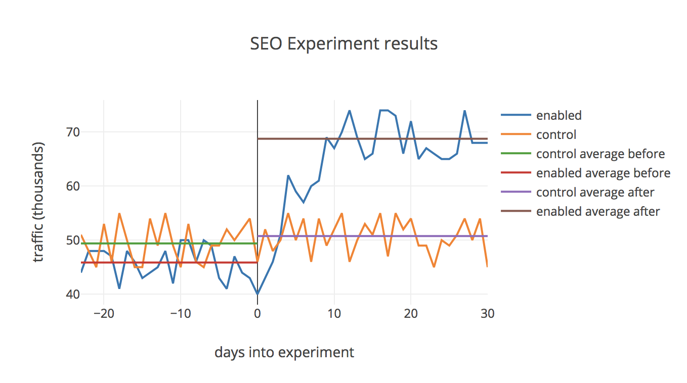 How to build a SEO experiment framework (full guide with examples) - Growth Engineering Blog by Jeff Chang