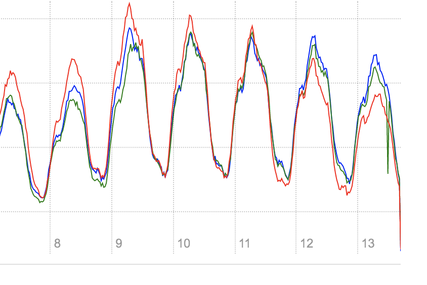 How to interpret this graph: The blue line is the current week, red line is last week, and green line is two weeks ago