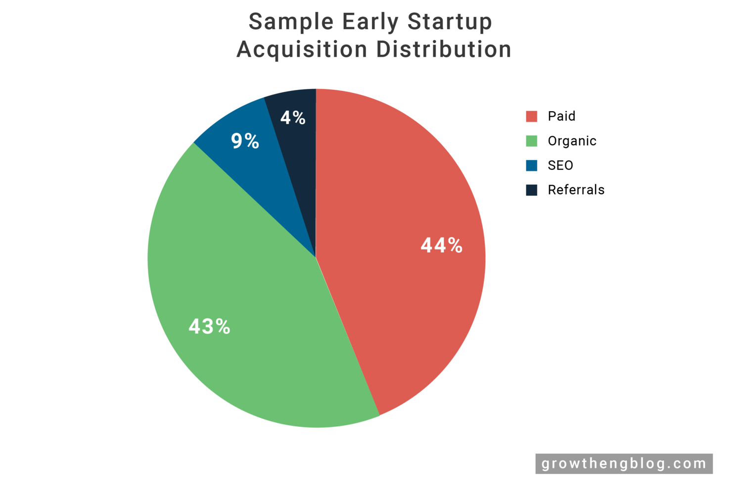 SEO for early stage startups - Must-dos and FAQ - Growth Engineering Blog by Jeff Chang