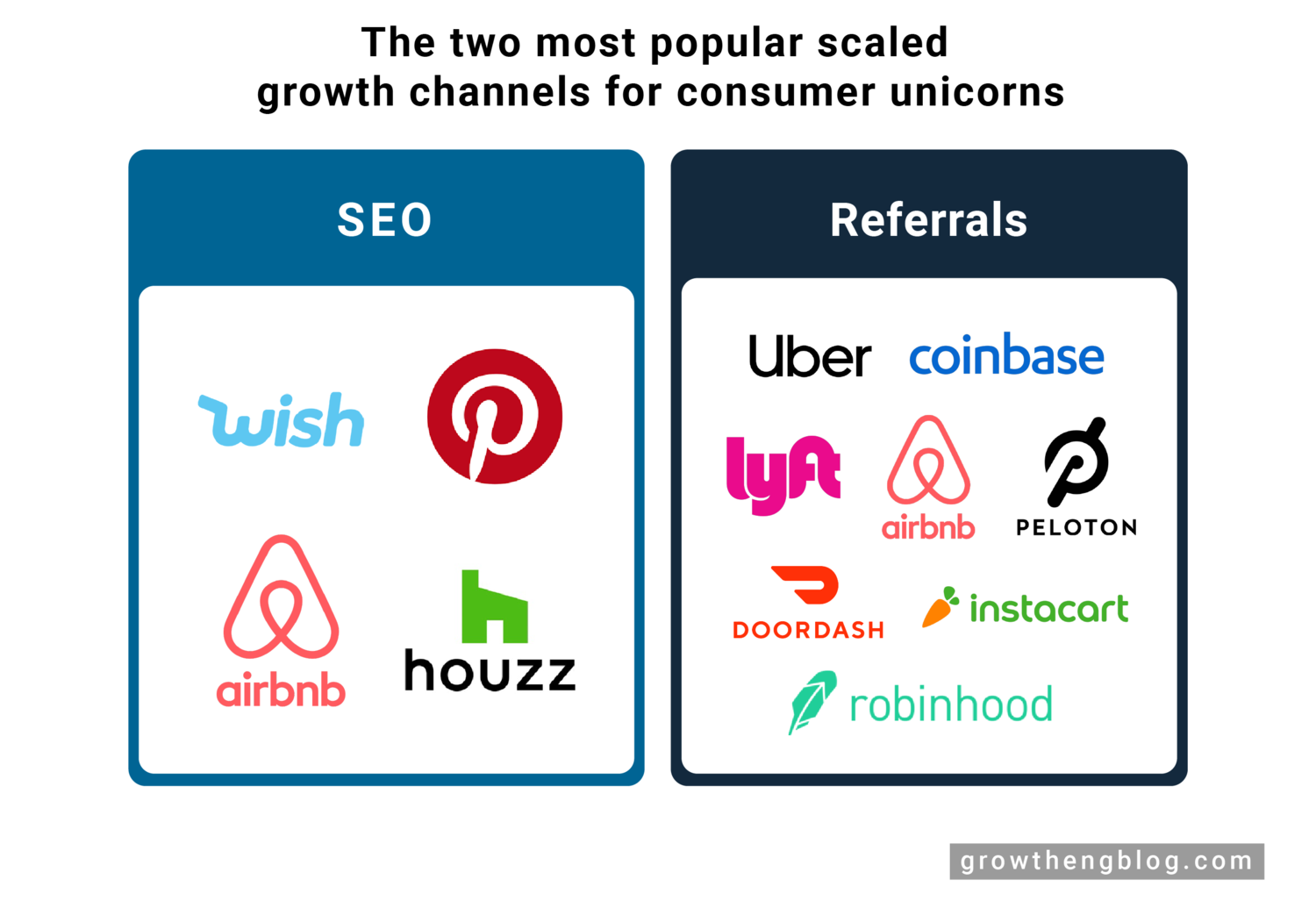 The 2 most popular scaled growth channels for unicorn consumer companies - Part 1 (SEO) - Growth Engineering Blog by Jeff Chang