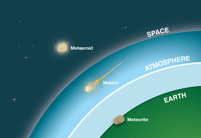 meteor-meteorite-differences.png