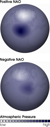 Chart showing a positive NAO and a Negative NOA