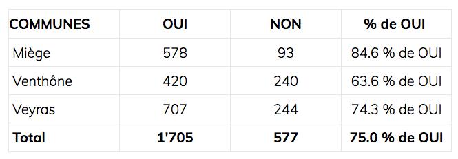 Les résultats en détail.