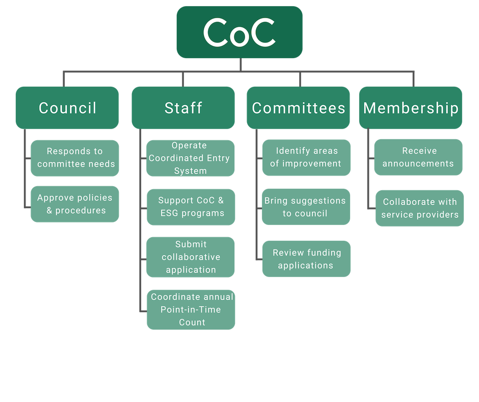 CoC Structure (1).png