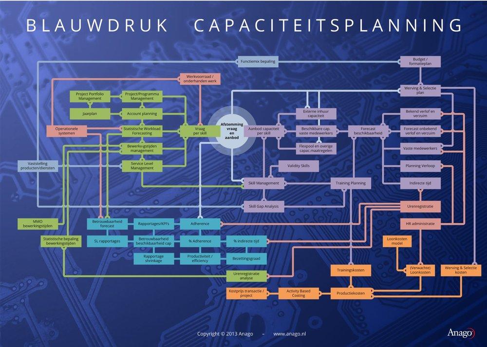Blauwdruk Capaciteitsplanning deel 1