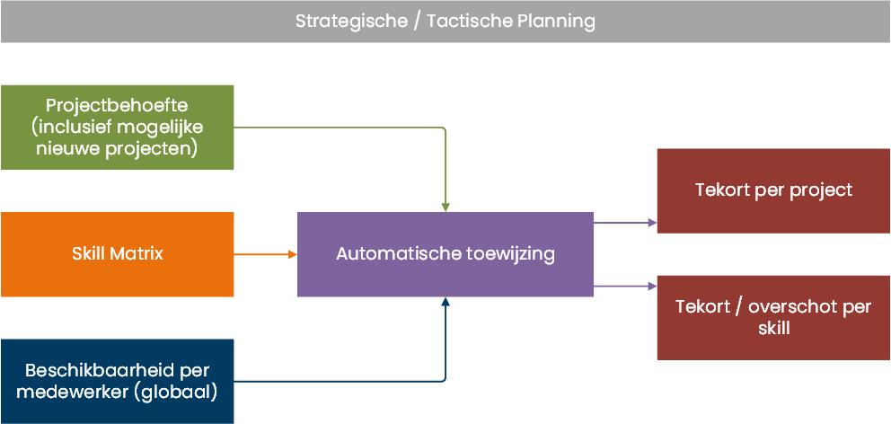 Tactische planning / capaciteitsplanning in Anago Agile Planning