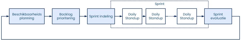 Anago Agile Planning - Sprintproces