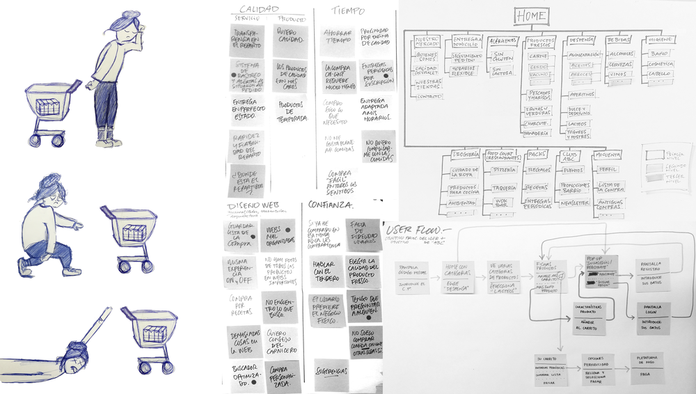 User research &Design Thingking -
