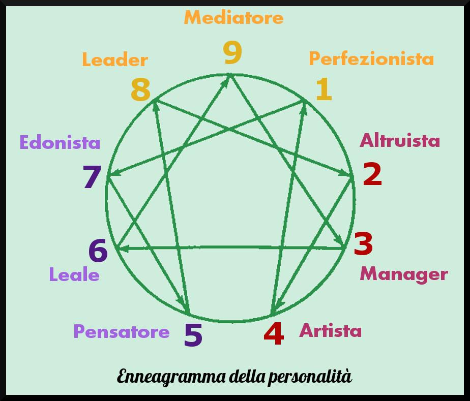 enneagramma-personalità-conosci-migliora-te-stesso.jpg
