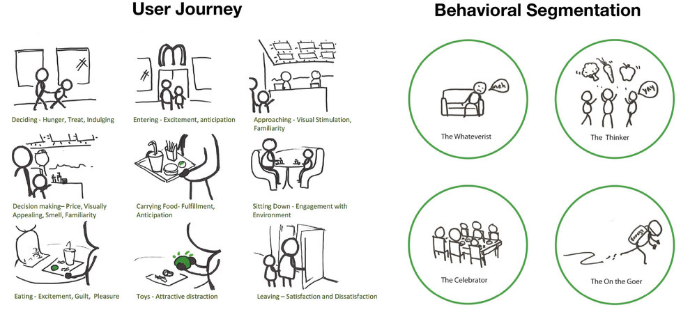 The user journey and transition moments were further dissected, digging deeper into user types.