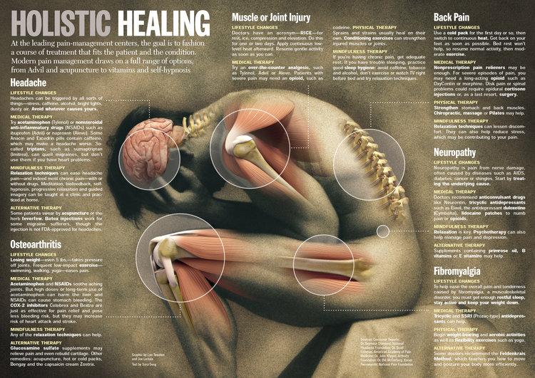 Holistic Body Pain Management 2005