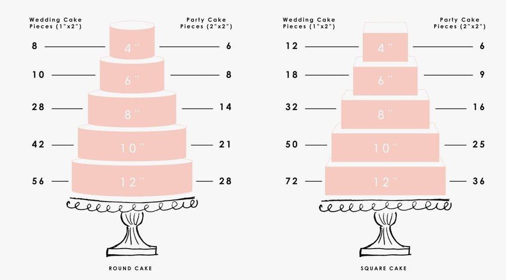 fresh-wedding-cake-portion-serving-guide-wedding-cake-ideas-of-wedding-cake-serving-size-1200x855.jpg