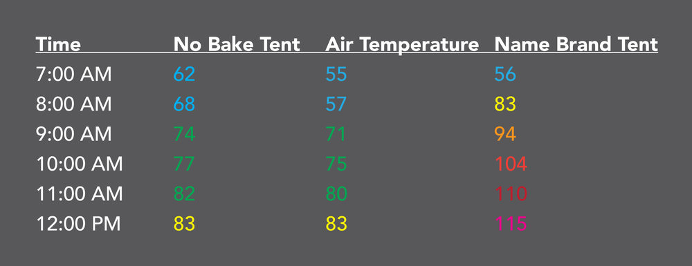 Typical performance for the No Bake Tent - about 30ºF cooler inside than a normal tent at noon.