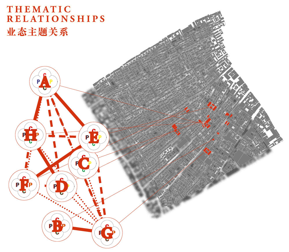 "INFORM SPATIAL RELATIONSHIPS, NOT BUSINESS TYPES  This relationship is important for heterogeneous yet supportive activities within an area. If we look at a conventional model of redevelopment in Beijing areas and streets are often divided into large blocks of similarly classified activities. This situation is counter-intuitive to both convention business wisdom (Niche-ism) as well as what is the case within our case areas, our ""best practice examples."" The focus on Thematic Tags rather than Business type classification, as well as Thematic Tag Relationships starts to edge towards are much more mixed use, village-esque; supportive, rather than competitive, business area model. This underlies Thematic Tag Relationships: the supportive nature of Thematic Tags to other Thematic Tags, and therefore the supportive nature of businesses."