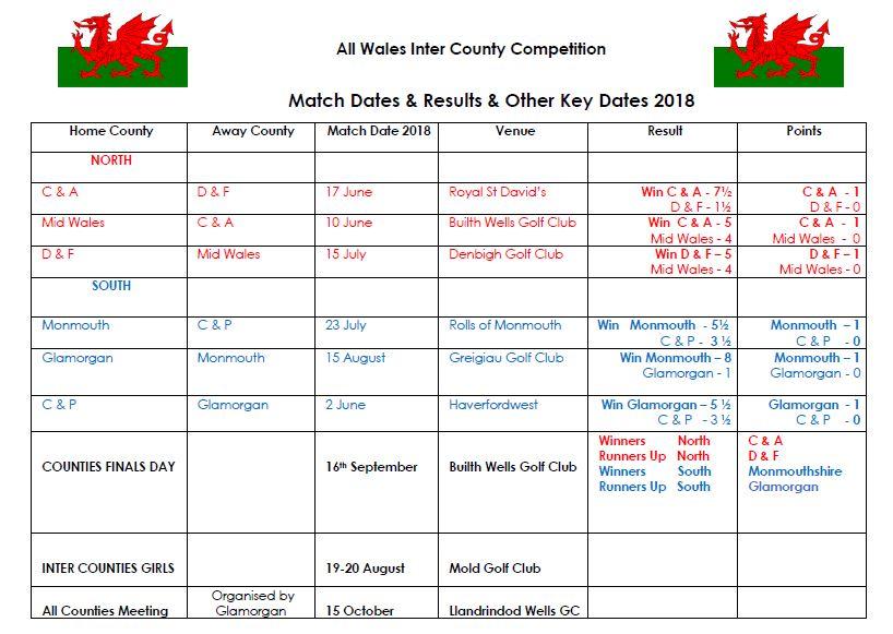 20180815 Wales Inter COunty.JPG