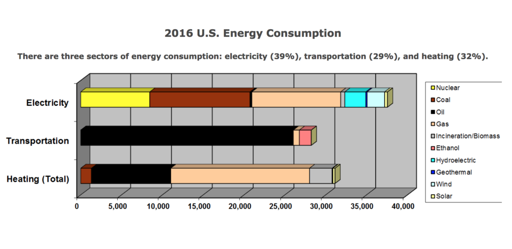 U.S Energy sources