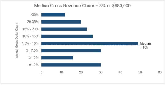 Gross Revenue Churn Graphic.PNG