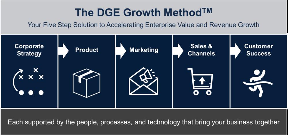 DGE Growth Method Simple.png