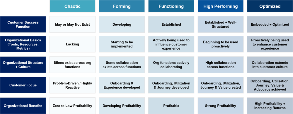 Enterprise value; consulting; churn; customer acquisition; customer retention; revenue; Dunn Growth Experts; customers; revenue growth; SaaS; technology; cloud; managed services; subscription; renewal; expand; expansion; onboarding; adoption; utilization; advocacy; customer journey; customer experience; growth; retention;