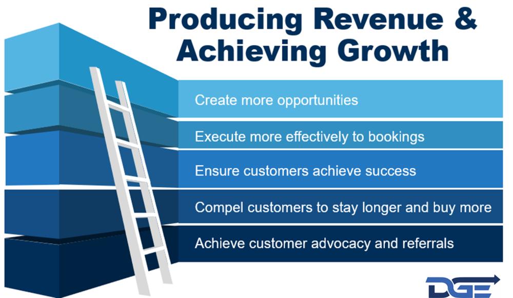 Producing Revenue.png