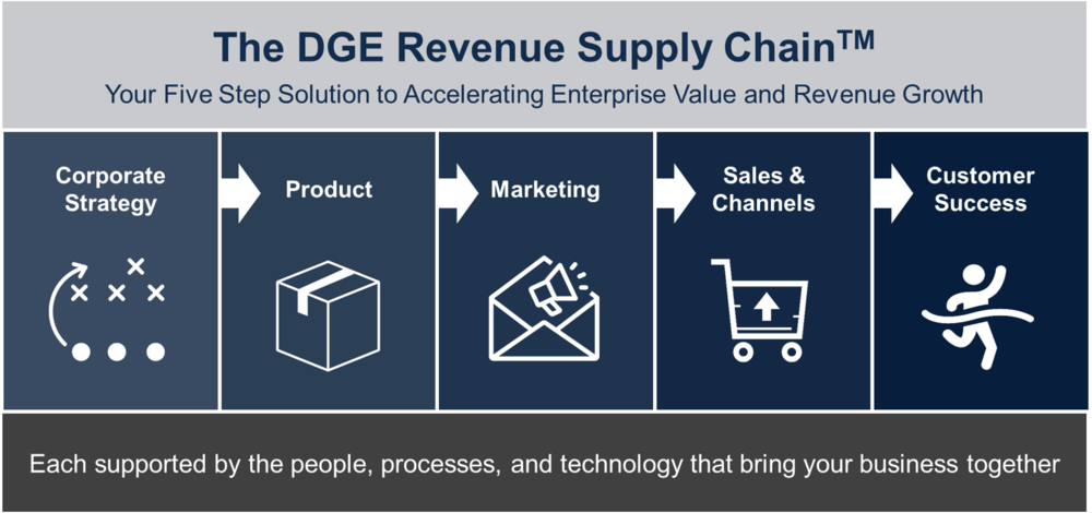 DGE Revenue Supply Chain.png