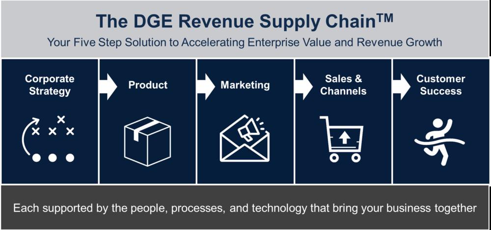 DGE Revenue Supply Chain.png