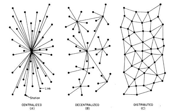 """Illustration from """"On Distributed Communication Networks"""", showing three types of networks."""