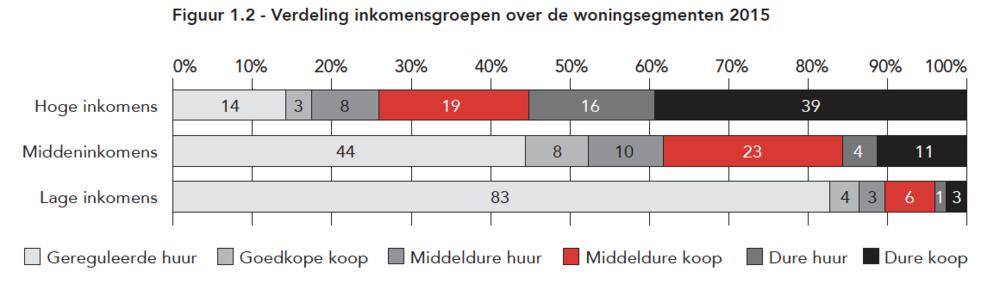Gemeente Amsterdam Woonagenda 2025 -19 juli 2017 (pag 16)