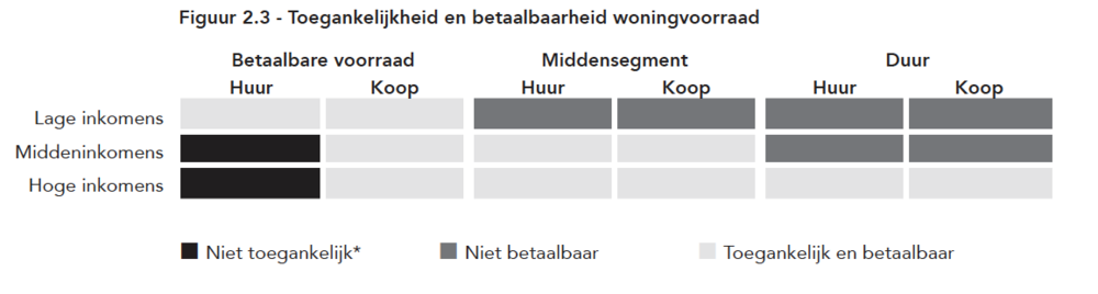 Gemeente Amsterdam Woonagenda 2025 -19 juli 2017 (pag 33)