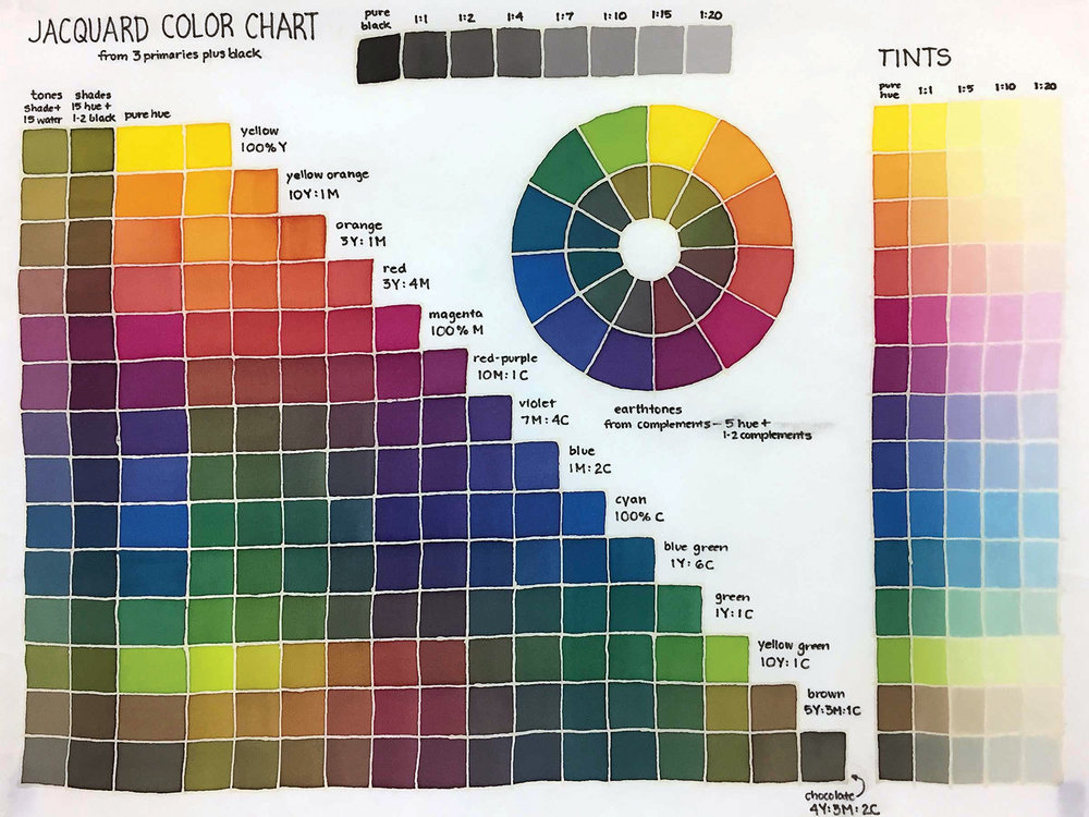 Silk Colors Mixing Chart by Linda Gass