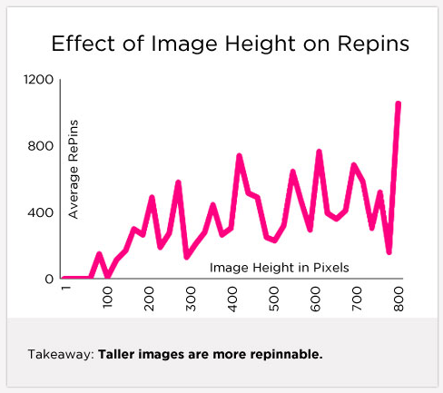 Pinterest - Taller images are more repinnable - by Dan Zarrella