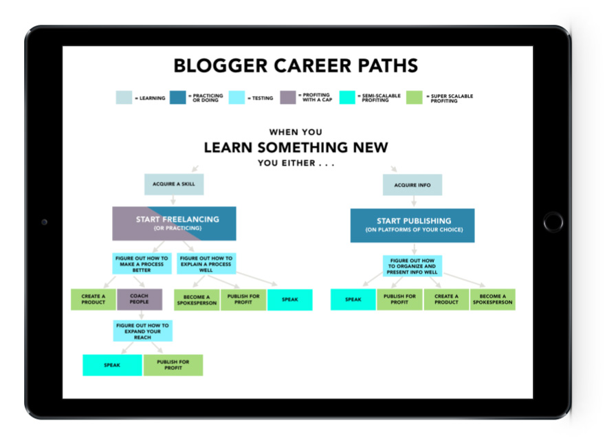 The 6 Blogging Career Paths