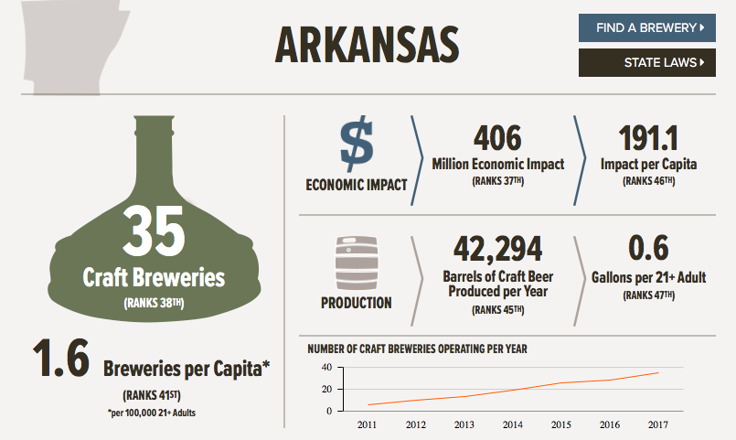 This fancy infographic from the Brewers Association tells the story of Arkansas beer in 2017.
