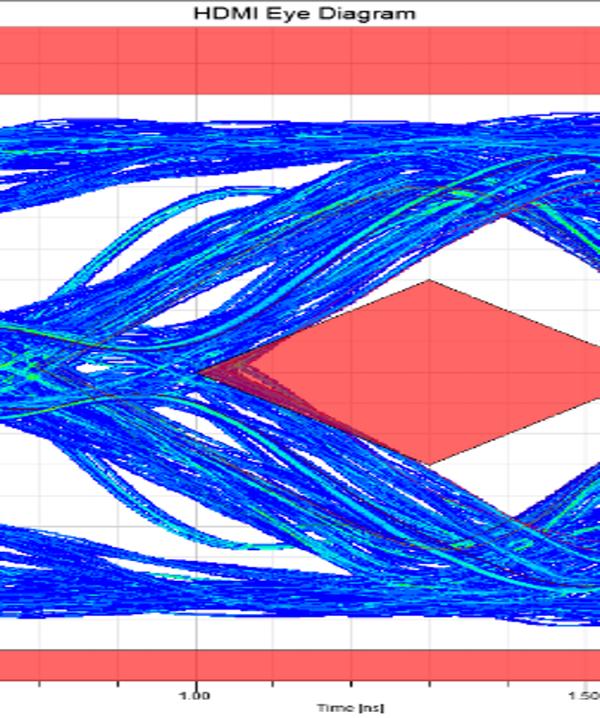 Eye diagram for SerDes