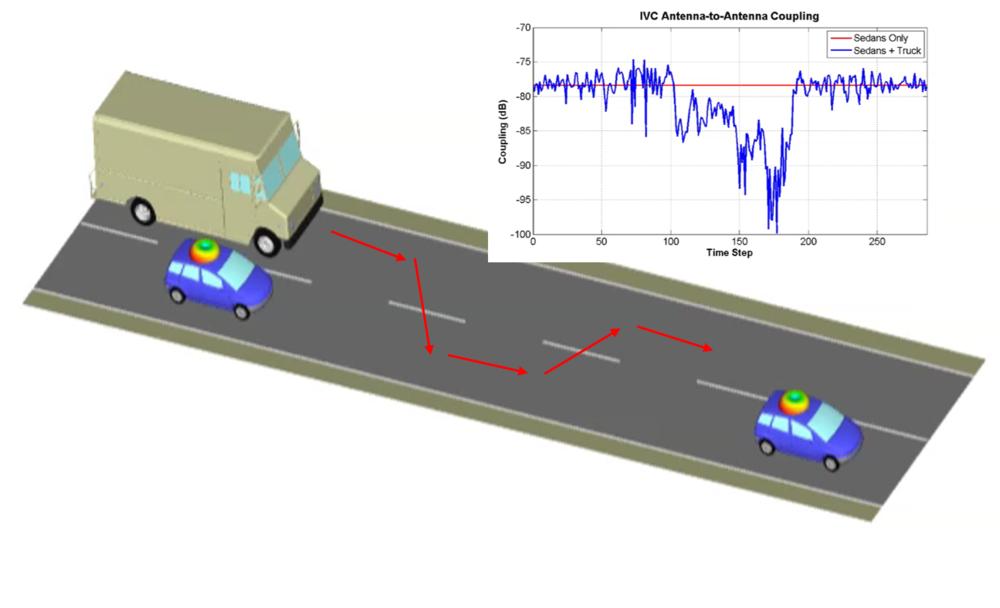 Automotive radar simulation