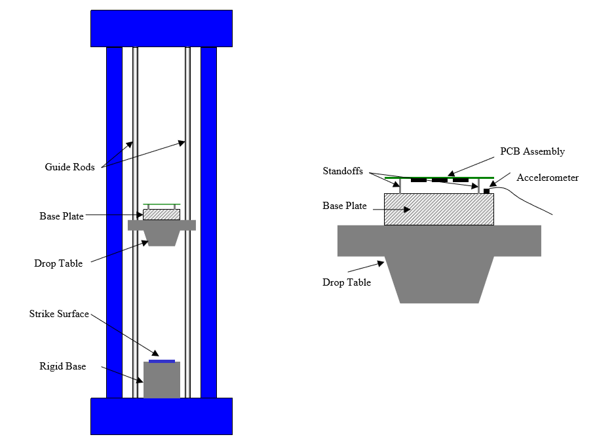 This is a typical setup for JEDEC specified component level drop test. Note the strike surface needs to be carefully calibrated to get the right shock function. This is a much easier task in simulation.