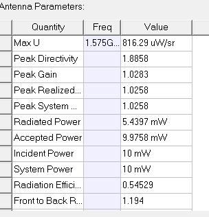 Antenna parameter