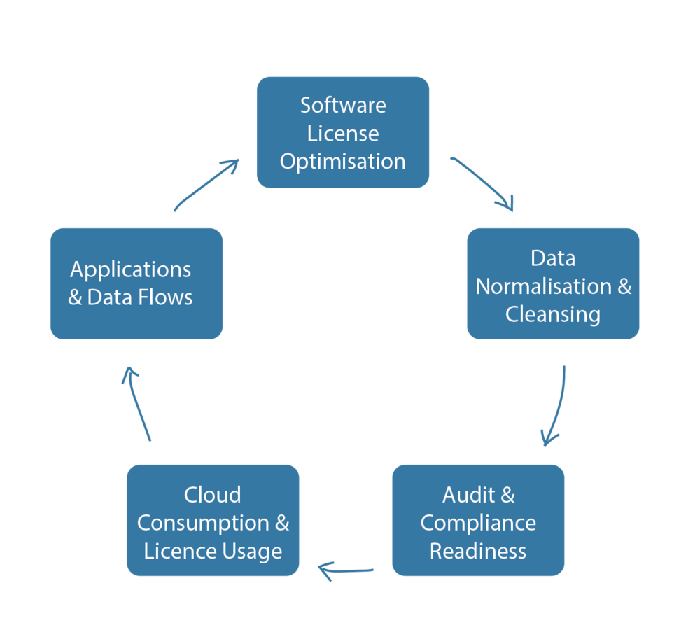Automated toolsets and Consulting expertise as a service - We use IT Asset Management software to ascertain the baseline actuals. We then use this data to drive the following reporting:- Software Licence Optimisation- Data Normalisation & Cleansing- Audit &Compliance readiness- Cloud Consumption &Licence usage- Applications & Data Flows