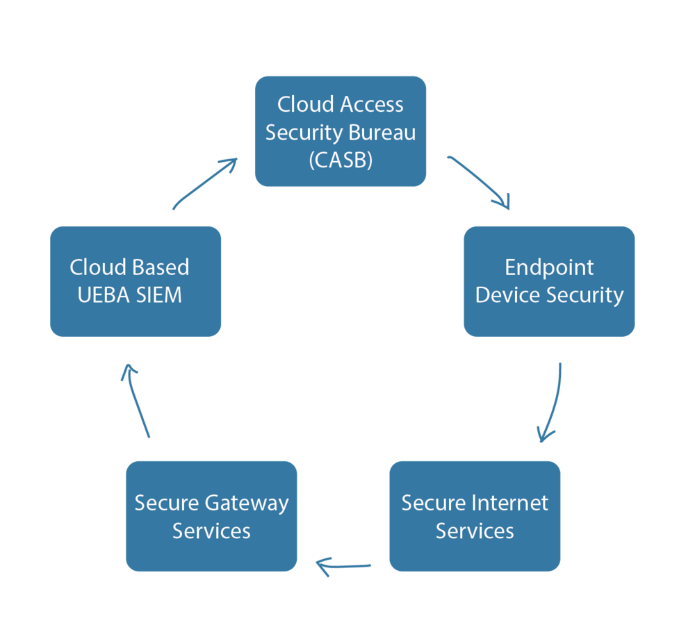 Key Services offered through our SECaaS - - Cloud Access Security Bureau (CASB) - Endpoint Device Security- Secure Internet Services- Secure Gateway Services- Cloud Based User & Entity based behaviour analytics SIEM