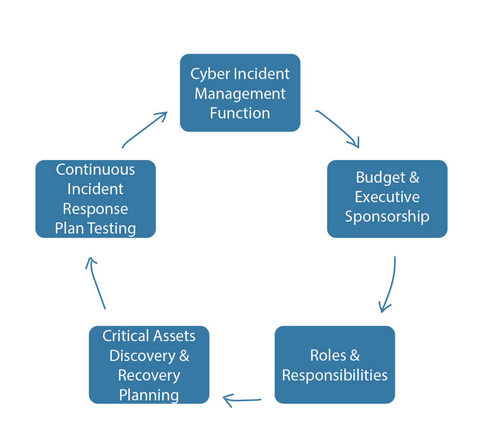 Principles of Incident Management - Form a Cyber Incident Management function in your organisation, detailing its scope, stakeholder group and extent to its role in the event of an Incident.Establish a budget, securing Executive leadership, and merge the plan into your organisations pre-existing Business Continuity PlansDetermine roles and responsibilities in the Incident Management function and Incident Response Plan, including third partiesIdentify Critical Assets and appropriate Asset Recovery processes in the event of an incident impacting these.Schedule testing of Incident Response Plan, ensuring this is adhered to.