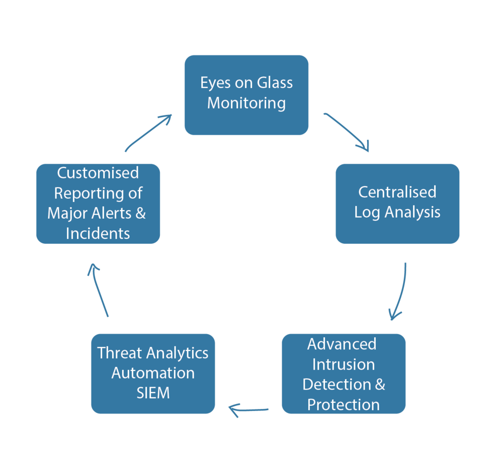 Key features of our Management & Monitoring Solution - - Centralised collection of security logs for analysis- Eyes on glass, Security monitoring and Incident managment- Customised weekly reporting on Security incidents and major alerts- Advanced Intrusion &Threat Detection &Protection- Threat analytics automation through NextGen SIEM