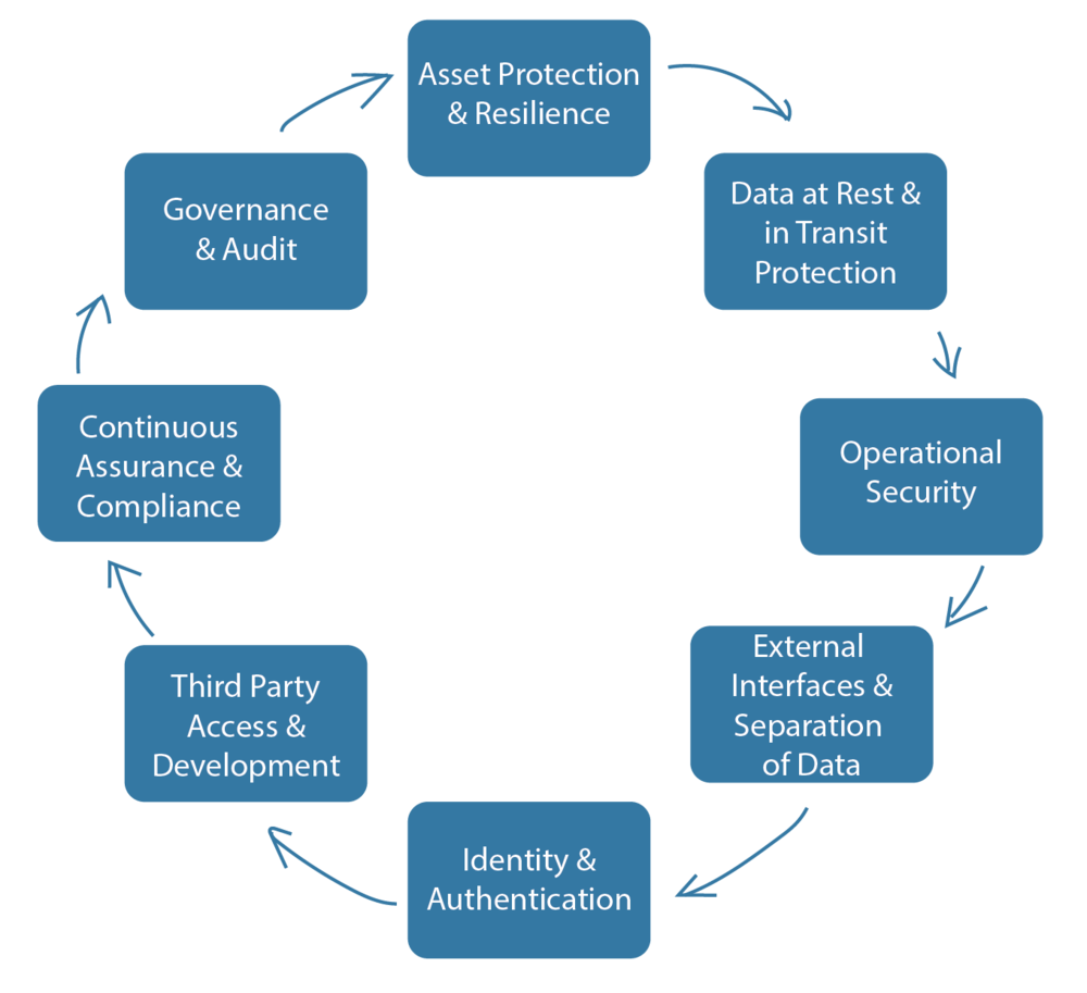 Cloud Security Approach - We frame our Cloud Security Assessments around principles and guidelines from Industry bodies and government advisories.1. Asset Protection and Resilience2. Data at Rest and in Transit protection3. Operational Security, including personnel and user access4. External Interfaces and Separation of Data internally5. Identity and Authentication6. Third Party access and Development7. Continuous Assurance and Compliance8. Governance and Audit