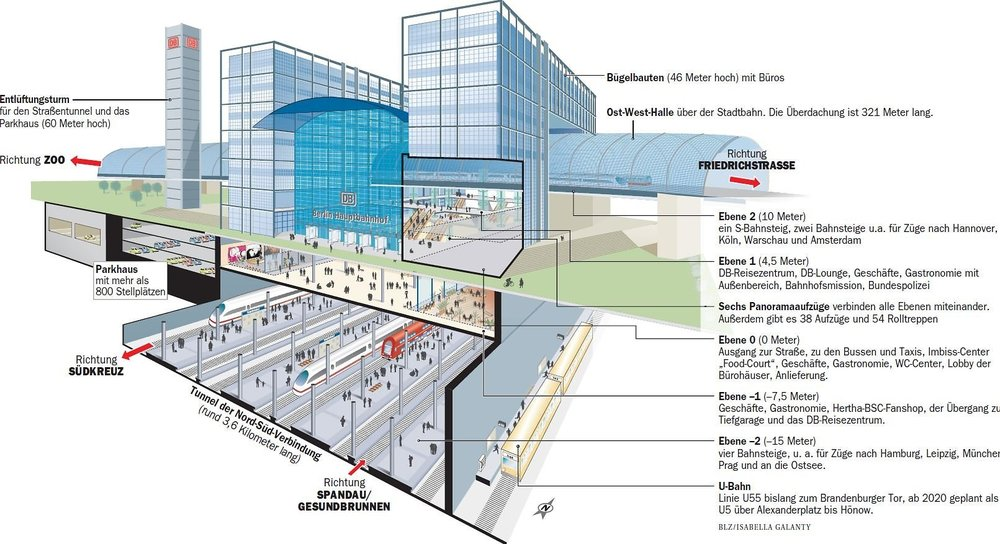 Cutaway of the station showing the multi-level tracks with the two office blocks cutting through the station (Source: Berliner Zeitung)