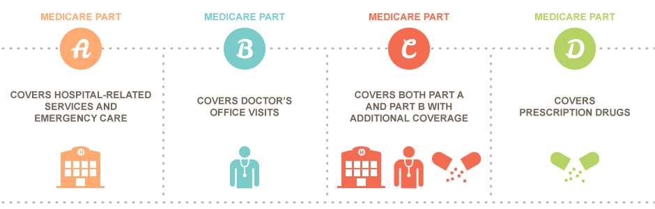 ABCs-of-Medicare-pic4.png